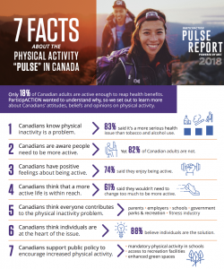 Infographic from Participation Pulse survey on physical activity