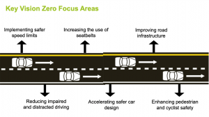 Slide showing road safety interventions from CARSP webinar